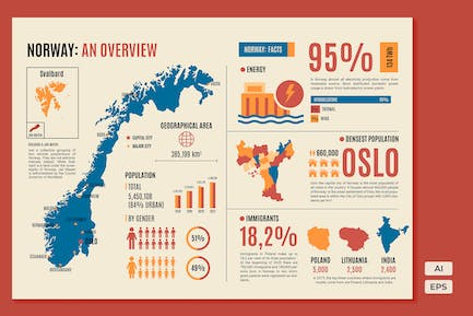 Norway Map - An Overview Infographics