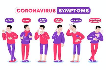 Covid-19 (Coronavirus) Symptoms
