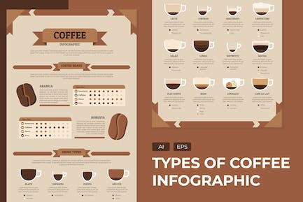 Types of Coffee - Infographic Template