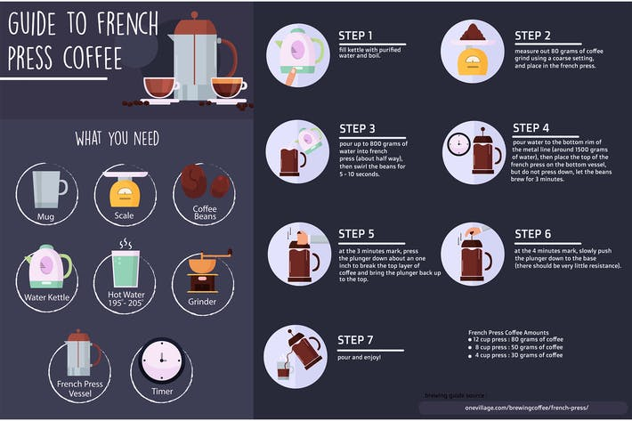 Thumbnail for French Press Coffee Infographic