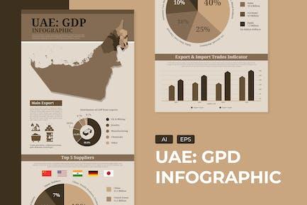 Uni Emirat Arab - Economics infographic Template