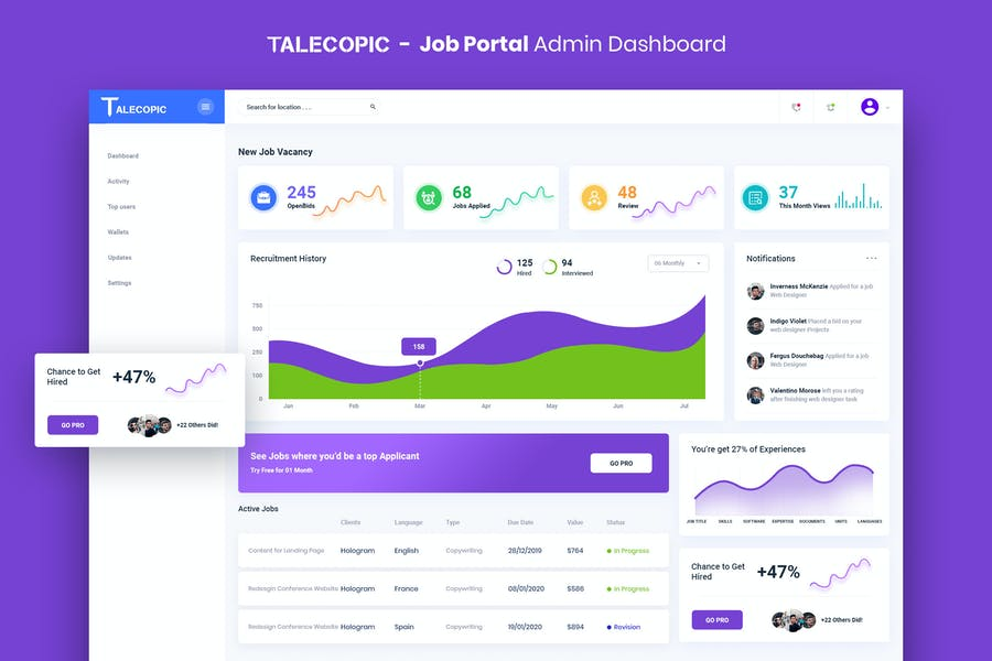 Talecopic - Job Portal Admin Dashboard UI Kit