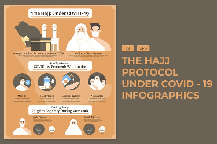Thumbnail for The Hajj while Covid 19 - Infographics
