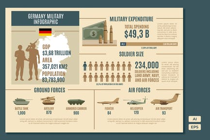 Germany - Military Statistical Infographics
